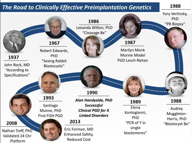history-of-preimplantation-genetic-diagnosis-kontogianni